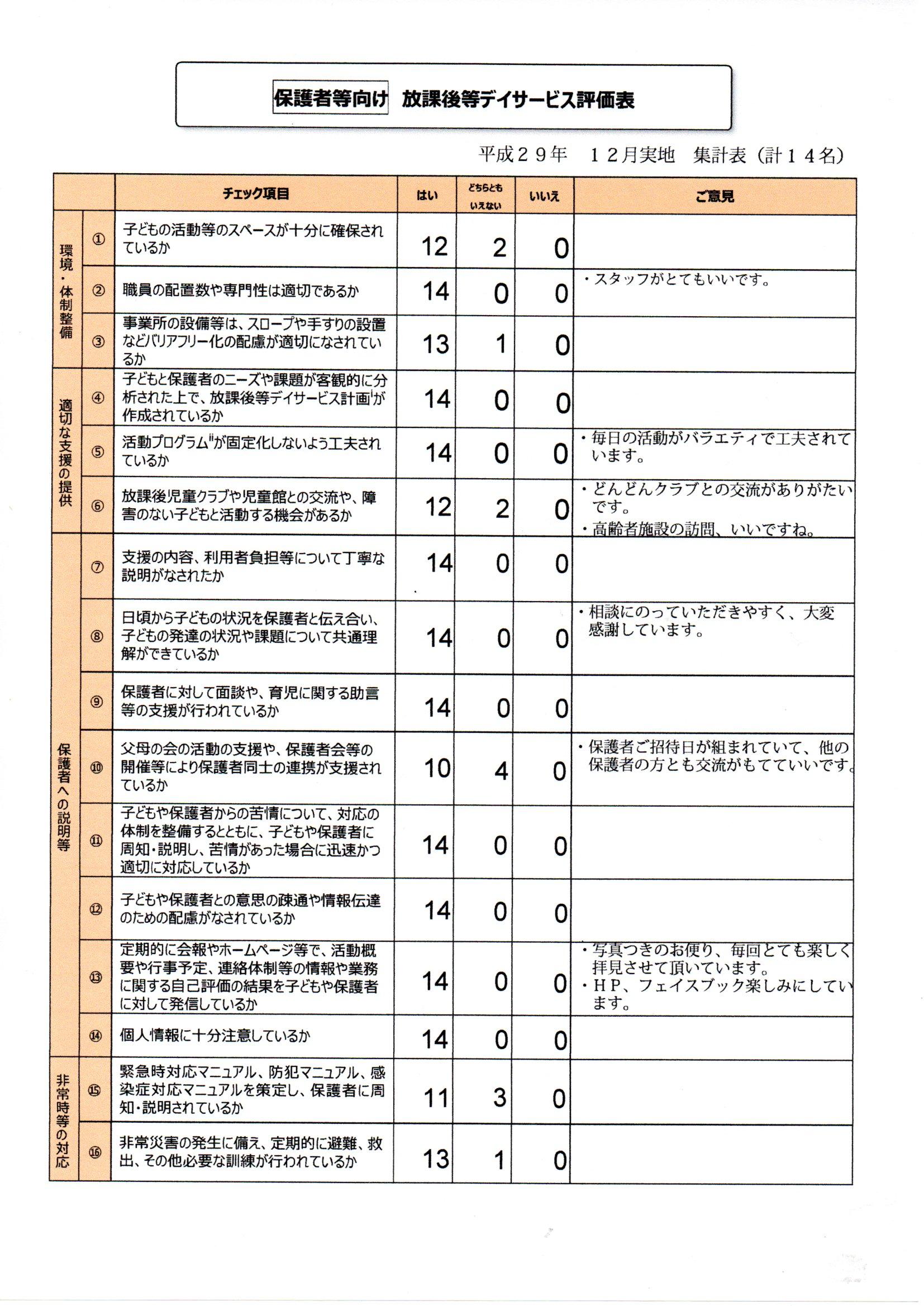 平成29年 12月実施 サービス評価...